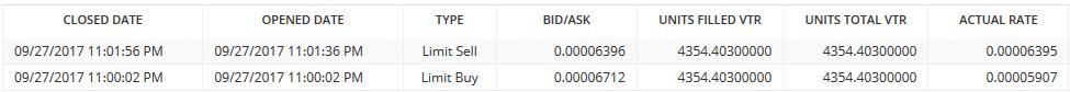 Заказы Bittrex для VTR